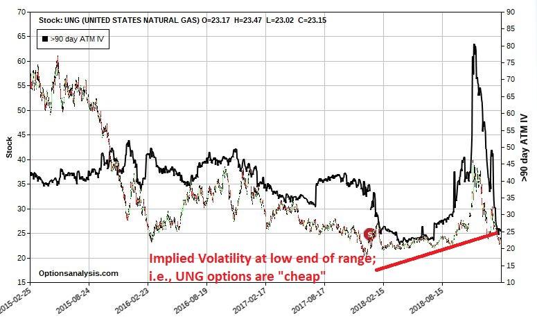 1098e1a2dea1 Figure 3 – UNG with implied volatility at the low end of the range  (Courtesy www.OptionsAnalysis.com)
